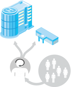 Centralized Resource Management Center