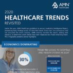 10 Healthcare Trends for 2020 Revisited